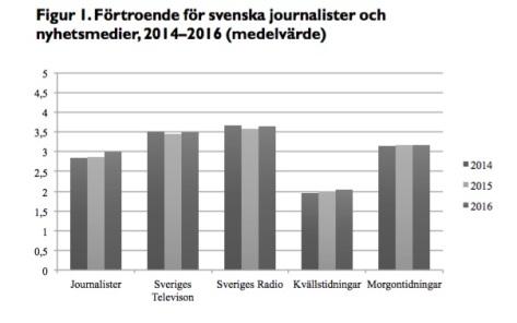 medieförtroende2
